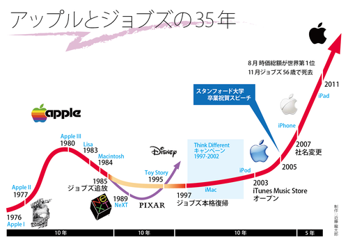 Applejobs35years